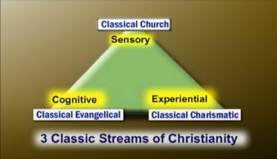 Three Classic Streams of Faith
